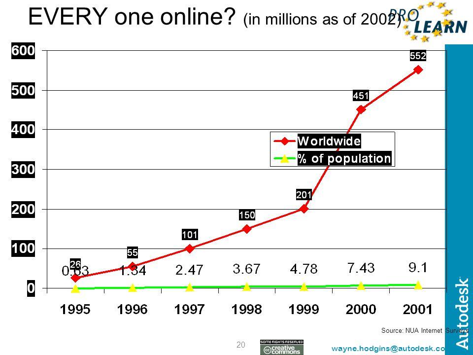 20 wayne.hodgins@autodesk.com EVERY one online? (in millions as of 2002) Source: NUA Internet Surveys