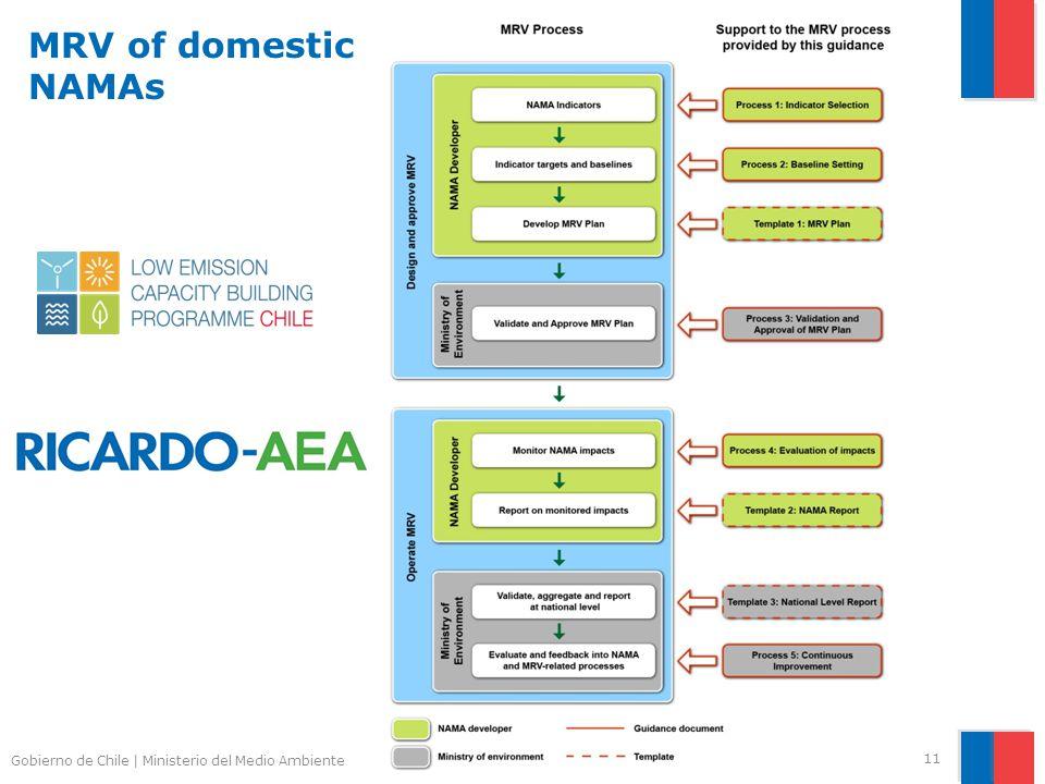 Gobierno de Chile | Ministerio del Medio Ambiente MRV of domestic NAMAs 11