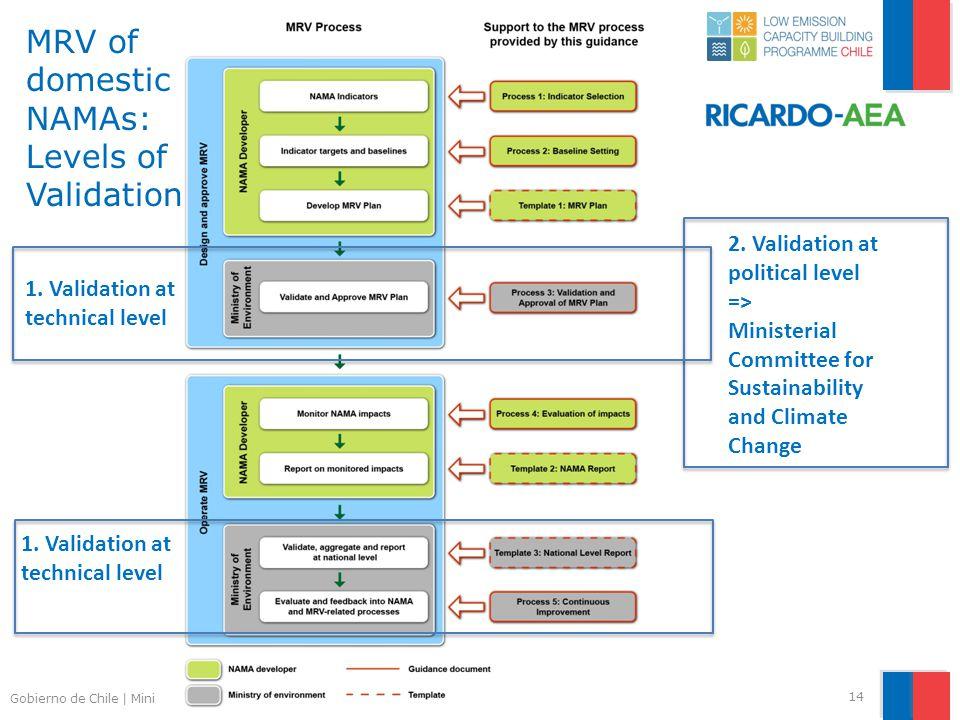 Gobierno de Chile | Ministerio del Medio Ambiente MRV of domestic NAMAs: Levels of Validation 14 1.