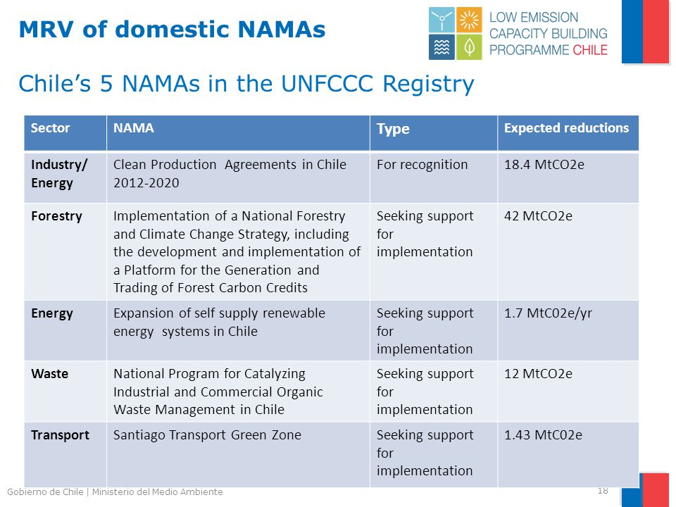 Gobierno de Chile | Ministerio del Medio Ambiente MRV of domestic NAMAs Chile's 5 NAMAs in the UNFCCC Registry 18 SectorNAMA Type Expected reductions Industry/ Energy Clean Production Agreements in Chile 2012-2020 For recognition18.4 MtCO2e ForestryImplementation of a National Forestry and Climate Change Strategy, including the development and implementation of a Platform for the Generation and Trading of Forest Carbon Credits Seeking support for implementation 42 MtCO2e EnergyExpansion of self supply renewable energy systems in Chile Seeking support for implementation 1.7 MtC02e/yr WasteNational Program for Catalyzing Industrial and Commercial Organic Waste Management in Chile Seeking support for implementation 12 MtCO2e TransportSantiago Transport Green ZoneSeeking support for implementation 1.43 MtC02e
