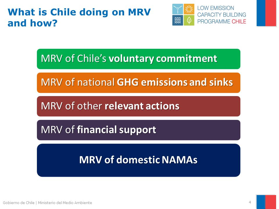 Gobierno de Chile | Ministerio del Medio Ambiente What is Chile doing on MRV and how.