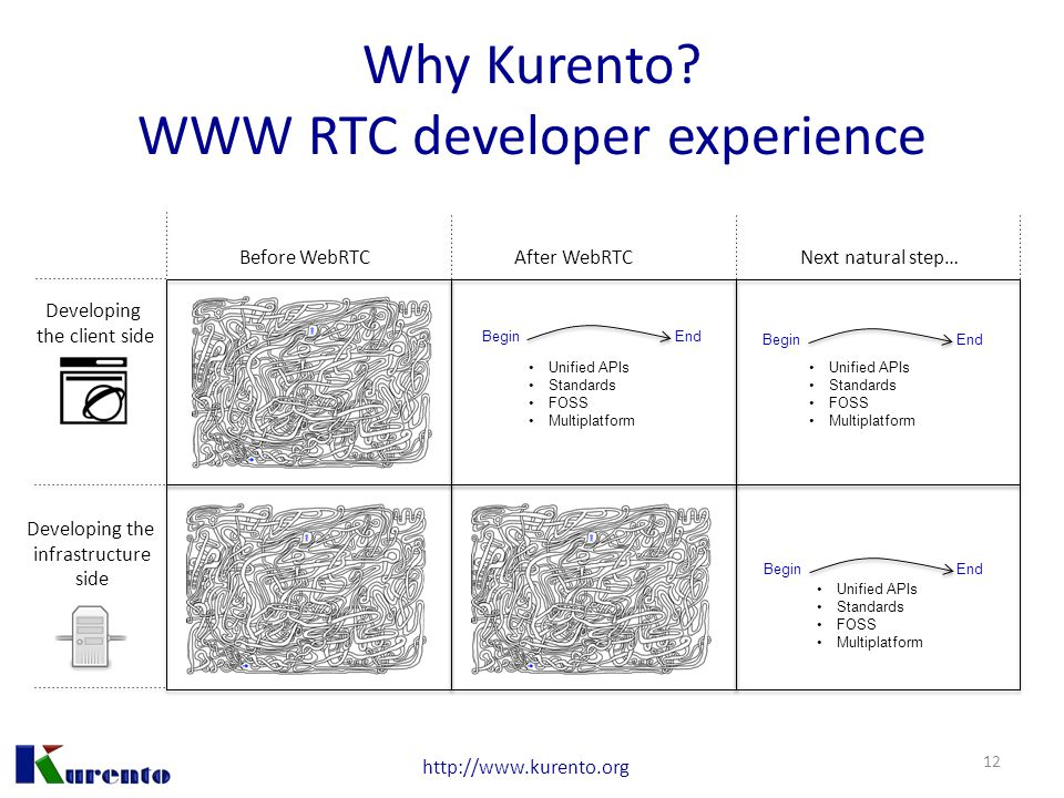 http://www.kurento.org Why Kurento? WWW RTC developer experience 12 Developing the client side Developing the infrastructure side Before WebRTCAfter W