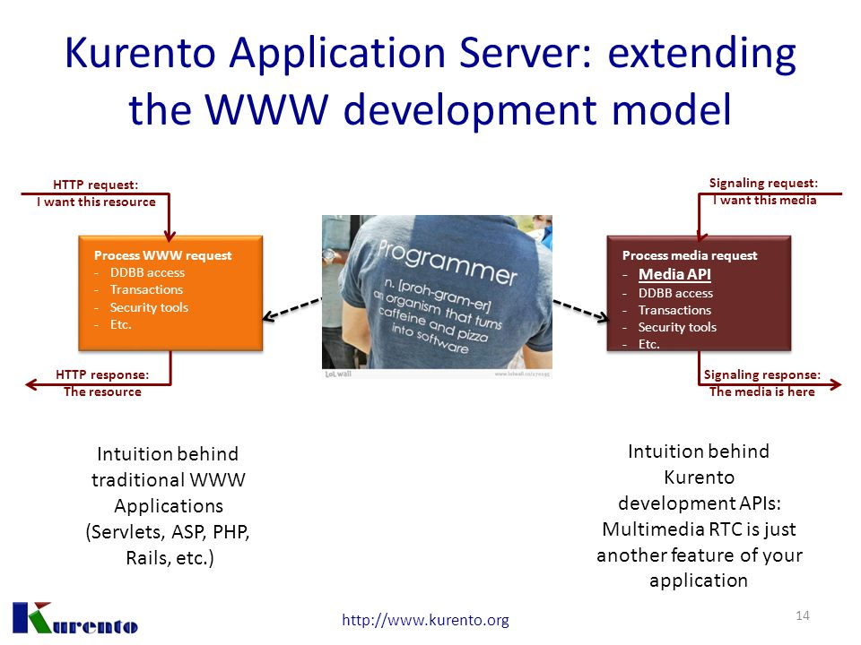 http://www.kurento.org Kurento Application Server: extending the WWW development model Process WWW request -DDBB access -Transactions -Security tools