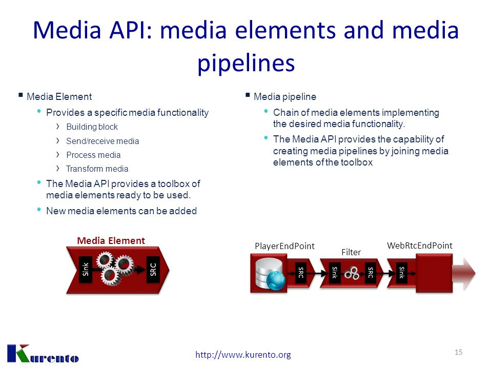 http://www.kurento.org Media API: media elements and media pipelines  Media Element Provides a specific media functionality › Building block › Send/r