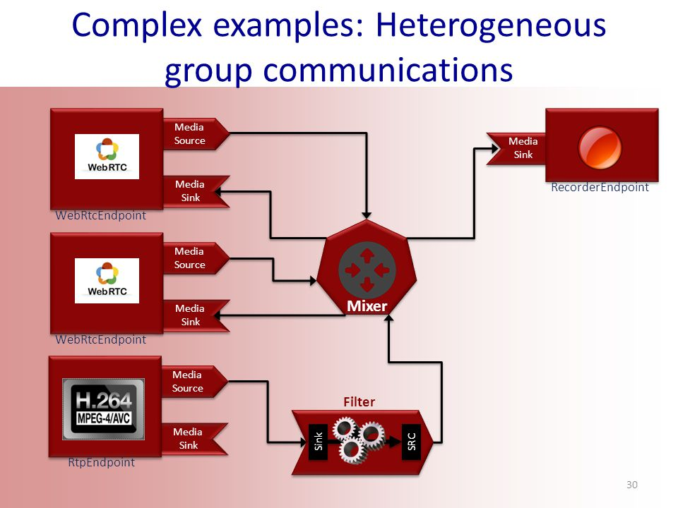http://www.kurento.org Media Sink Complex examples: Heterogeneous group communications Media Source Media Sink WebRtcEndpoint Media Source Media Sink