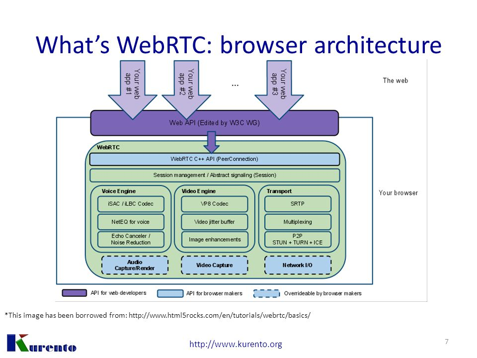 http://www.kurento.org What's WebRTC: browser architecture *This image has been borrowed from: http://www.html5rocks.com/en/tutorials/webrtc/basics/ 7