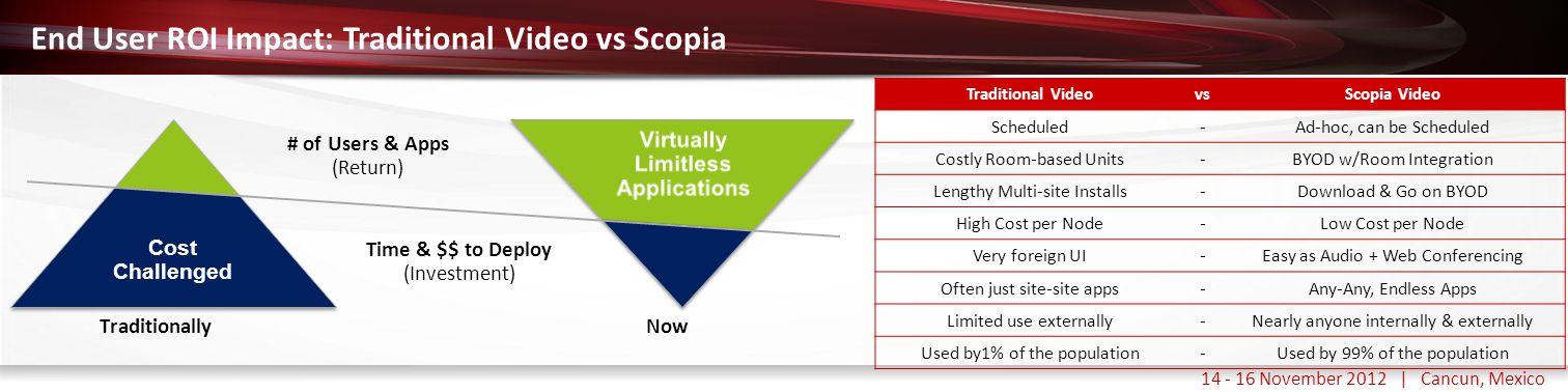 Haga clic para modificar el estilo de título del patrón 14 - 16 November 2012 | Cancun, Mexico End User ROI Impact: Traditional Video vs Scopia Cost C