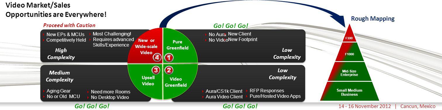 Haga clic para modificar el estilo de título del patrón 14 - 16 November 2012 | Cancun, Mexico Video Market/Sales Opportunities are Everywhere!  Agin