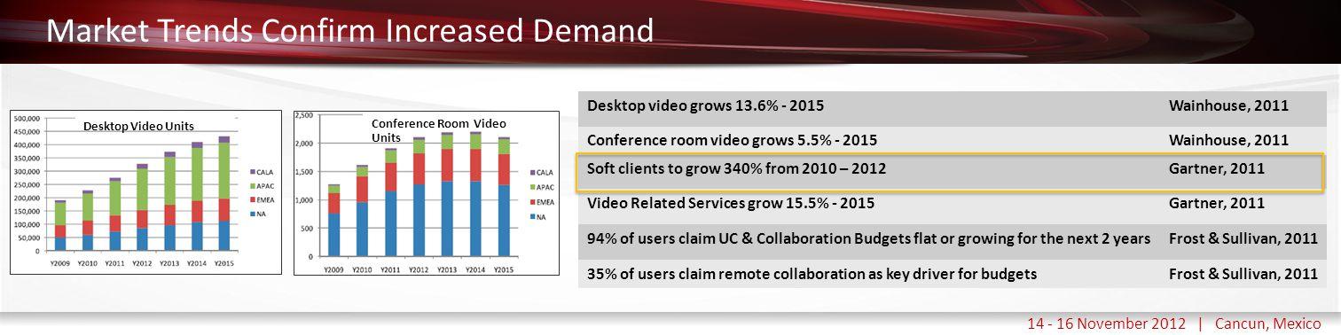 Haga clic para modificar el estilo de título del patrón 14 - 16 November 2012 | Cancun, Mexico Market Trends Confirm Increased Demand Desktop Video Un