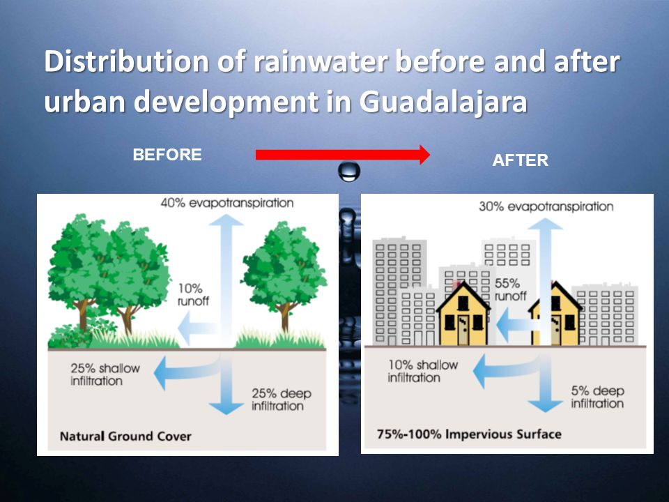 BEFORE AFTER Distribution of rainwater before and after urban development in Guadalajara