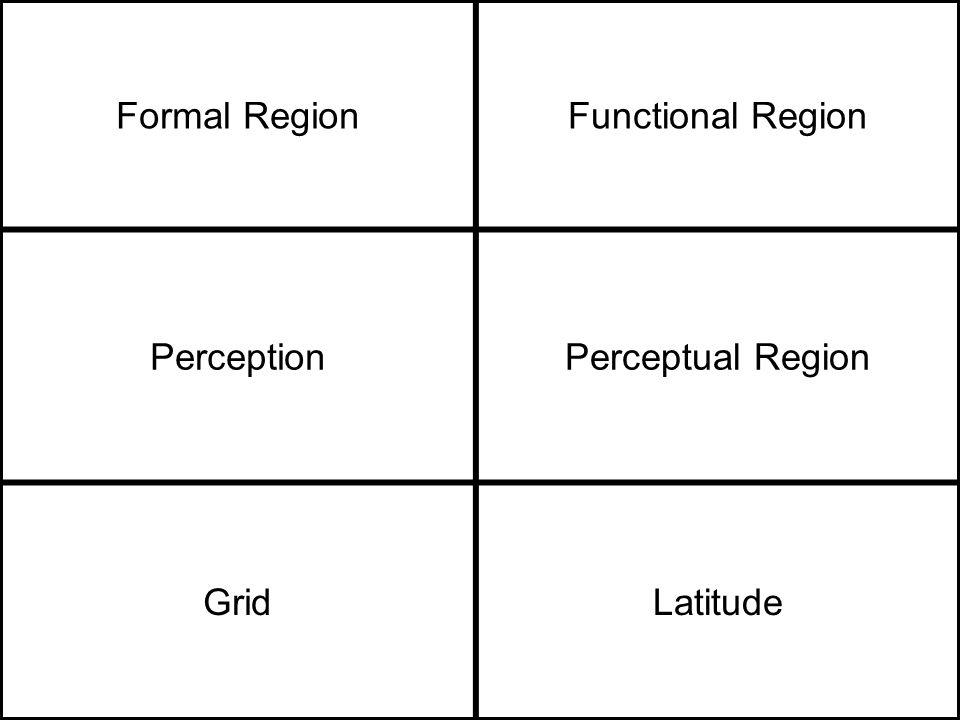 Formal RegionFunctional Region PerceptionPerceptual Region GridLatitude
