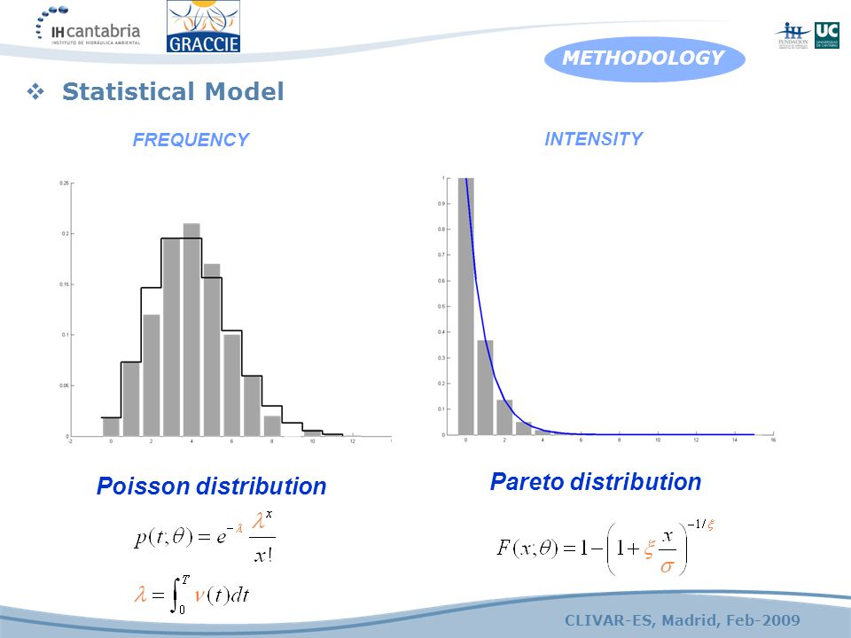 CLIVAR-ES, Madrid, Feb-2009 METHODOLOGY Poisson distribution Pareto distribution FREQUENCY INTENSITY  Statistical Model