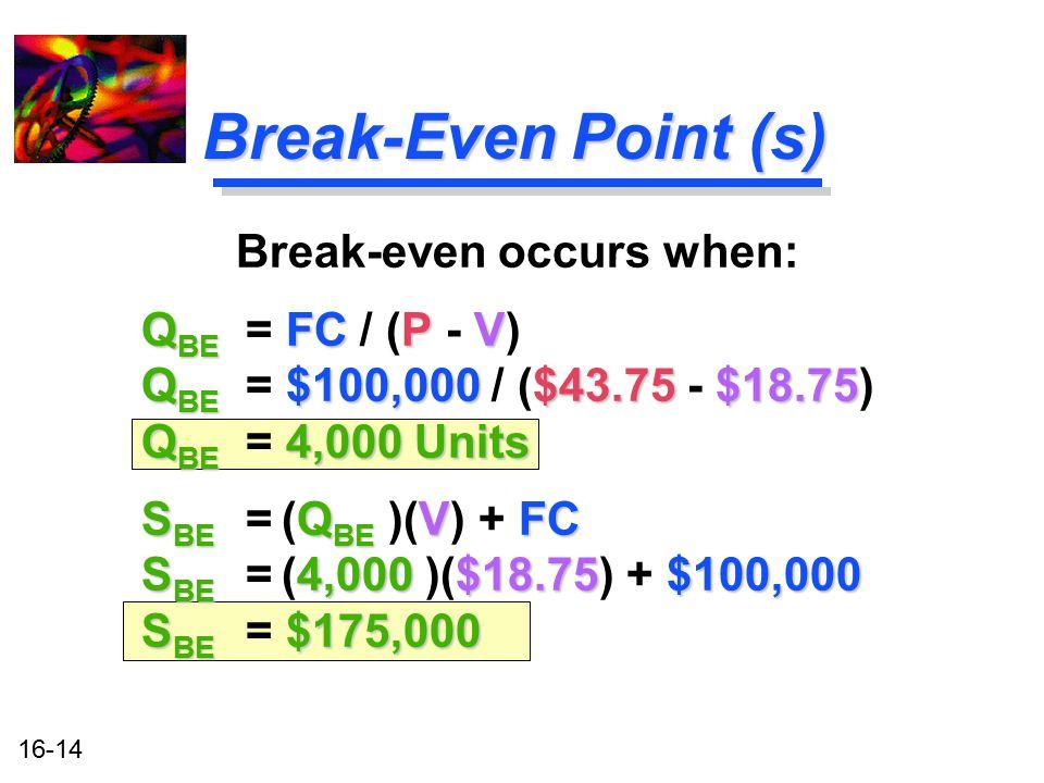 16-14 Break-Even Point (s) Break-even occurs when: Q BE FC PV Q BE = FC / (P - V) Q BE $100,000 $43.75$18.75 Q BE = $100,000 / ($43.75 - $18.75) Q BE