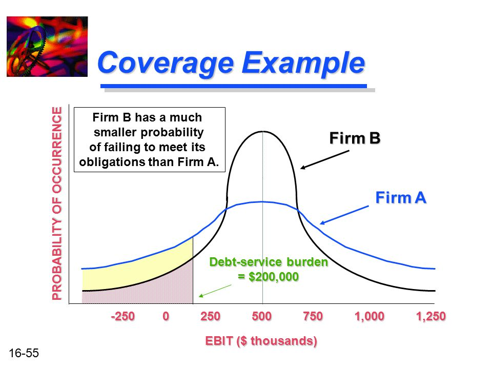 16-55 Coverage Example -250 0 250 500 750 1,000 1,250 EBIT ($ thousands) Firm B has a much smaller probability of failing to meet its obligations than
