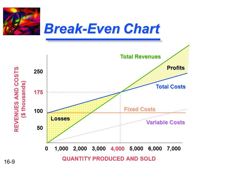 16-9 Break-Even Chart QUANTITY PRODUCED AND SOLD 4,000 0 1,000 2,000 3,000 4,000 5,000 6,000 7,000 Total Revenues Profits Fixed Costs Variable Costs L