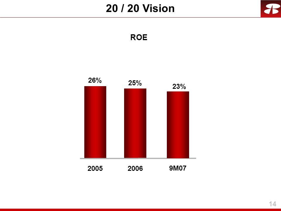 14 20 / 20 Vision ROE 25% 2006 26% 2005 23% 9M07