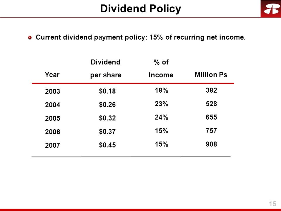 15 Year Dividend per share % of Income 2003 2004 2005 2006 2007 18% 23% 24% 15% $0.18 $0.26 $0.32 $0.37 $0.45 Current dividend payment policy: 15% of