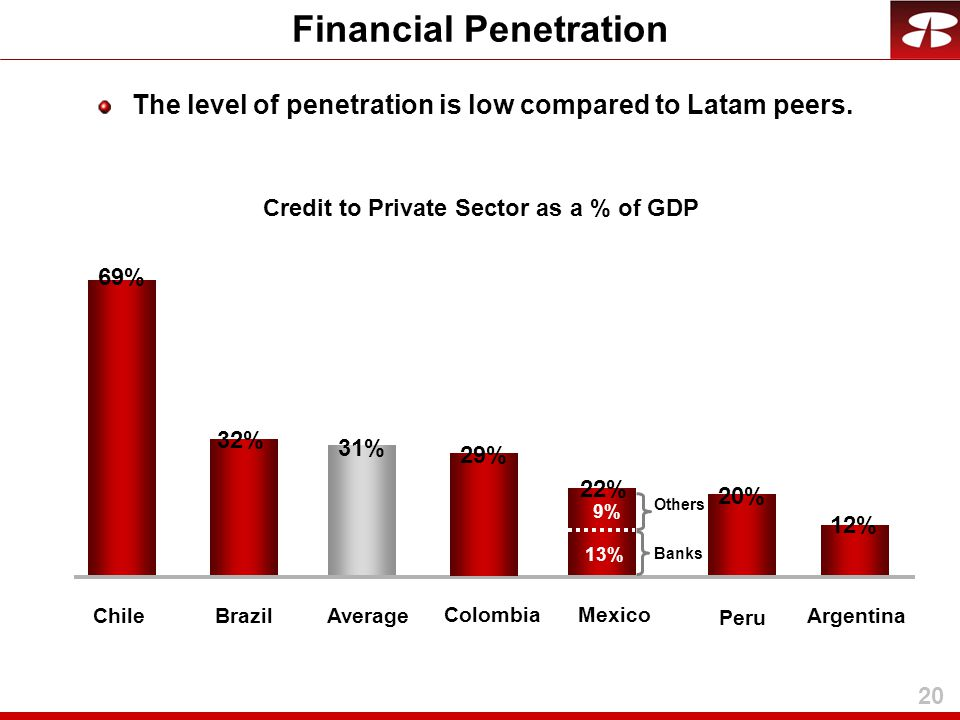 20 Financial Penetration 32%32% 31% 12%12% 22% 69% ChileBrazilAverageArgentina Mexico Credit to Private Sector as a % of GDP Banks Others 13%13% 9% 29