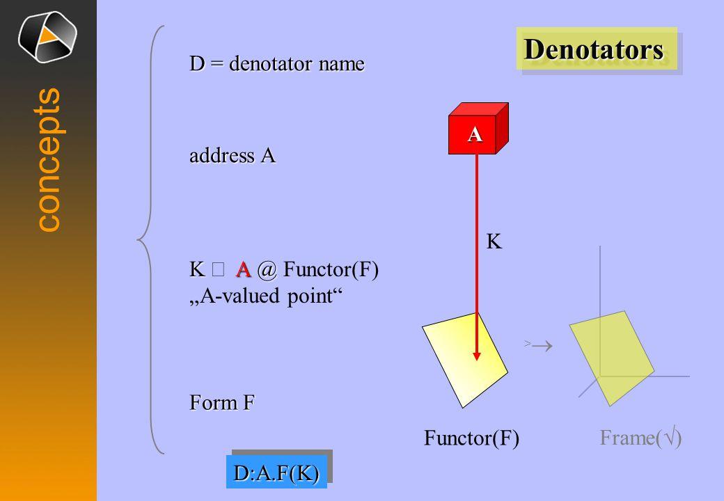 """concepts Frame( √ ) >> Functor(F) Form F DenotatorsDenotators K  @ K  @ Functor(F) """"A-valued point D = denotator name A address A K D:A.F(K)D:A.F(K)"""