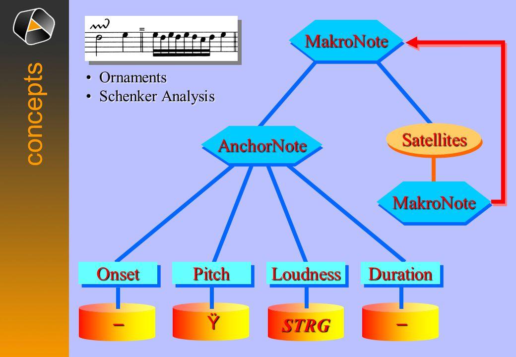 concepts – – OnsetOnsetLoudnessLoudnessDurationDurationPitchPitch MakroNoteMakroNote MakroNoteMakroNote SatellitesSatellites AnchorNoteAnchorNote STRG Ÿ Ornaments Ornaments Schenker Analysis Schenker Analysis
