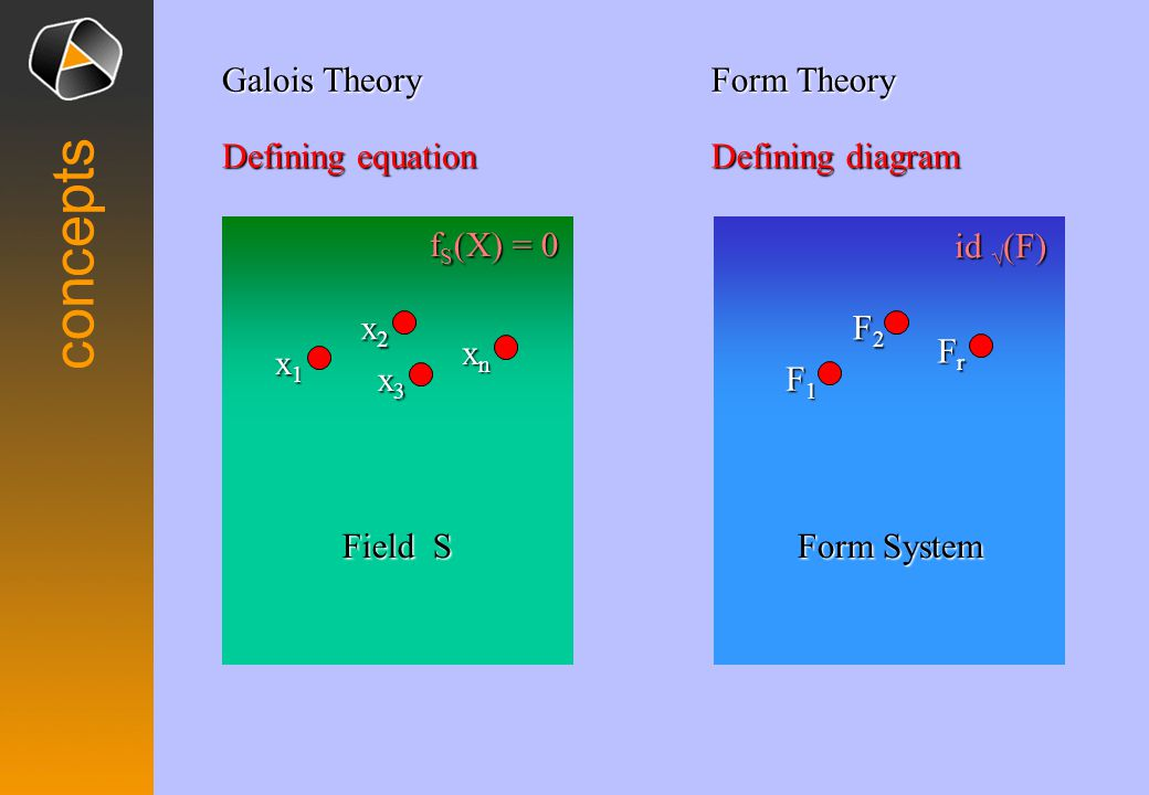 concepts Galois Theory Field S f S (X) = 0 Form Theory Form System id √ (F) Defining equation Defining diagram x2x2x2x2 x1x1x1x1 xnxnxnxn x3x3x3x3 F2F
