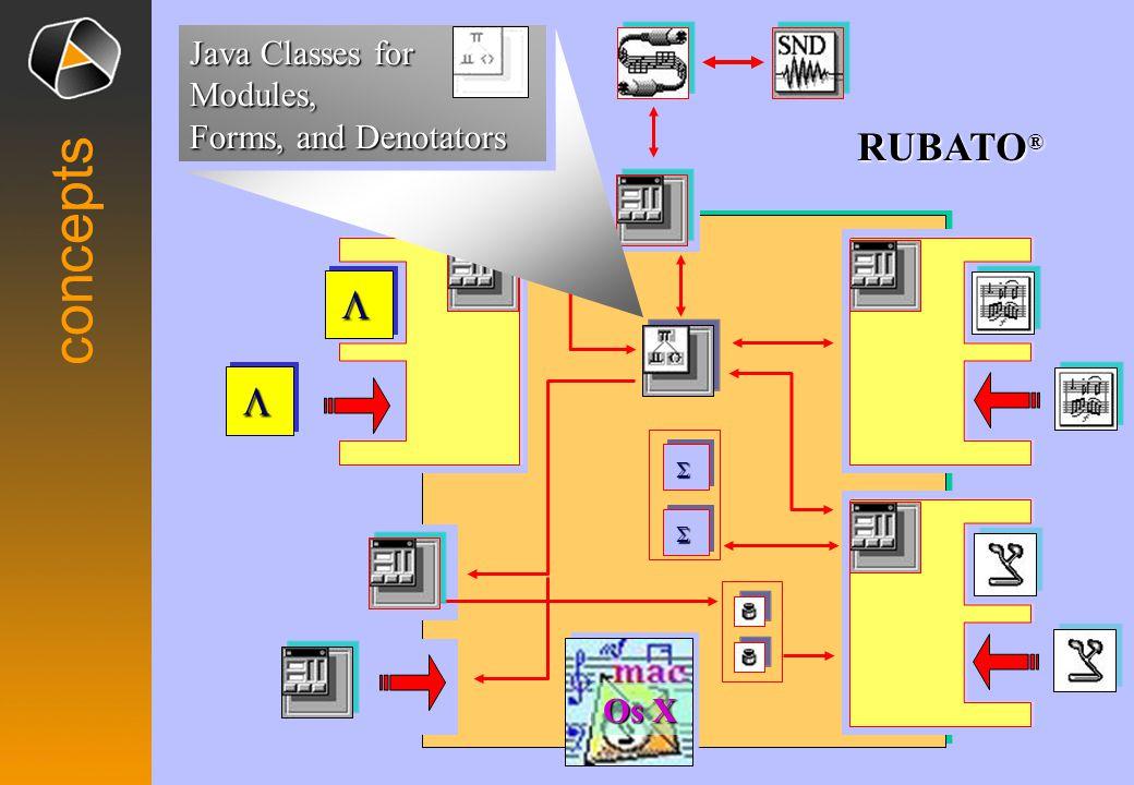 Os X  RUBATO ®    concepts Java Classes for Modules, Forms, and Denotators