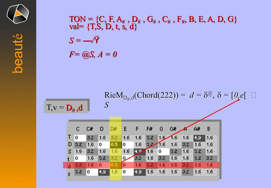 beaut é RieM D #,d (Chord(222)) =d =  @,  = [0,e[  S RieM D #,d (Chord(222)) = d =  @,  = [0,e[  S TON ={C, F, A #, D #, G #, C #, F #, B, E, A, D, G} TON = {C, F, A #, D #, G #, C #, F #, B, E, A, D, G} val= {T,S, D, t, s, d} S = — / Ÿ F= @S, A = 0 D #,d T,v = D #,d
