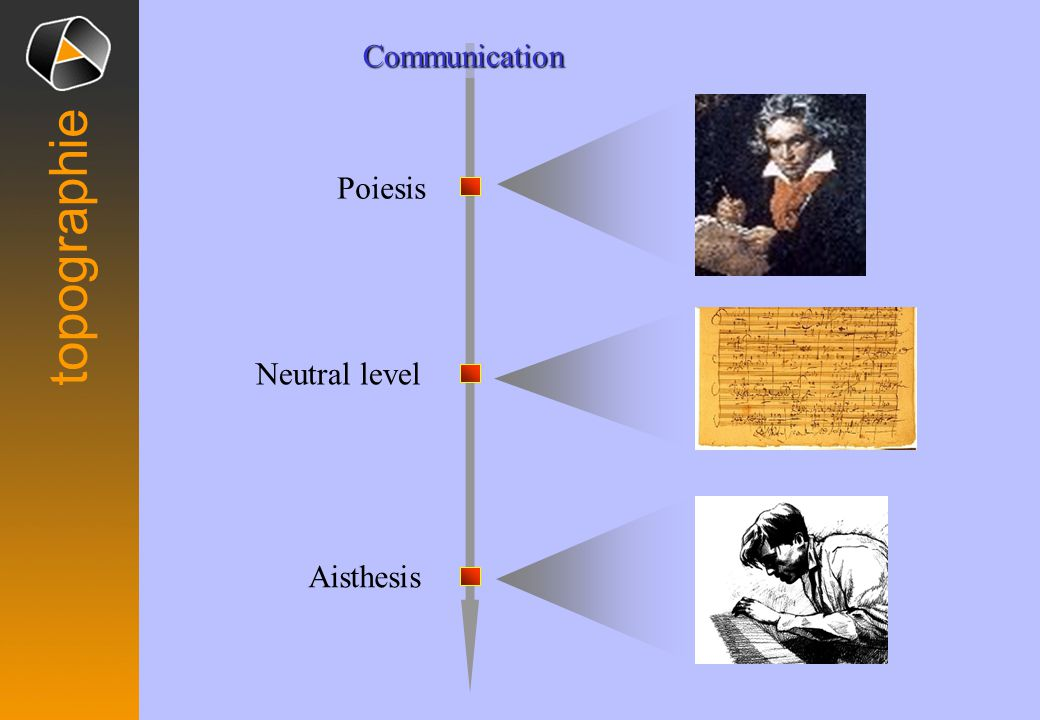 topographieCommunication Aisthesis Neutral level Poiesis