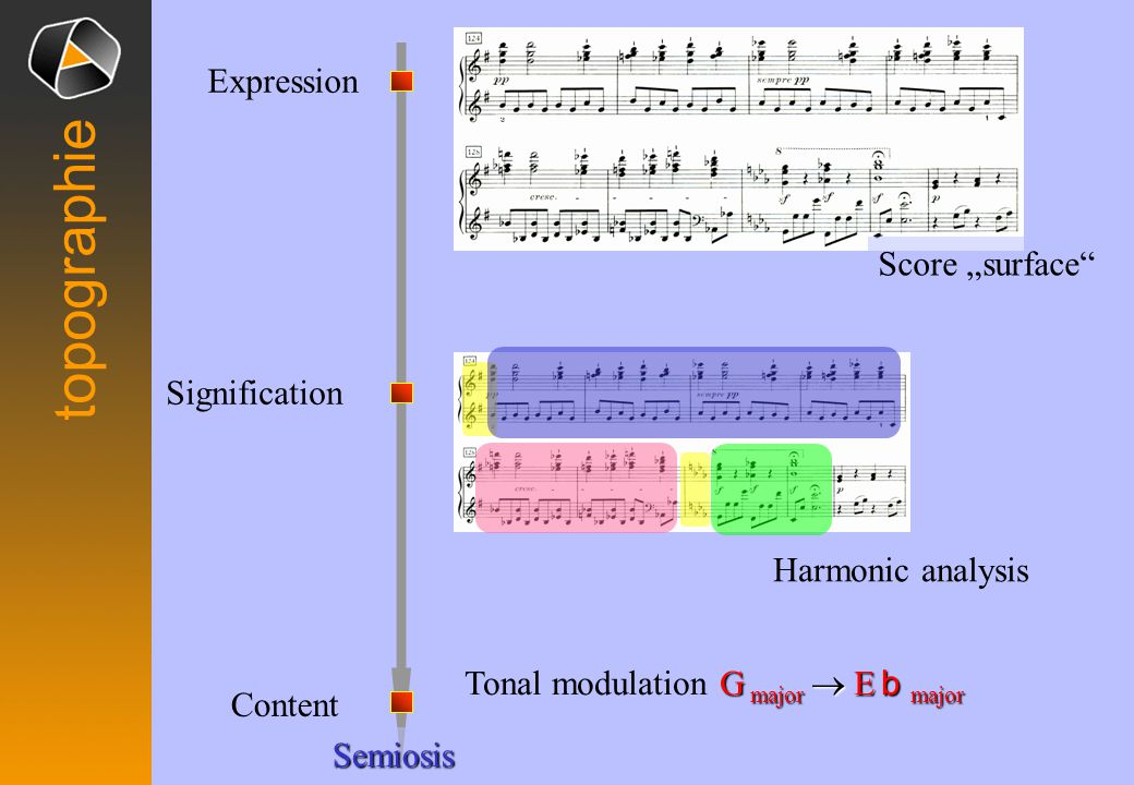 "Harmonic analysis Semiosis topographie Content Signification Expression G major  E b major Tonal modulation G major  E b major Score ""surface"
