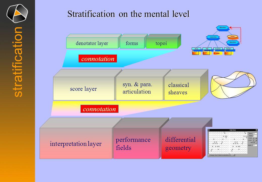 stratification interpretation layer performance fields differential geometry denotator layerformstopoi score layer syn. & para. articulation connotati