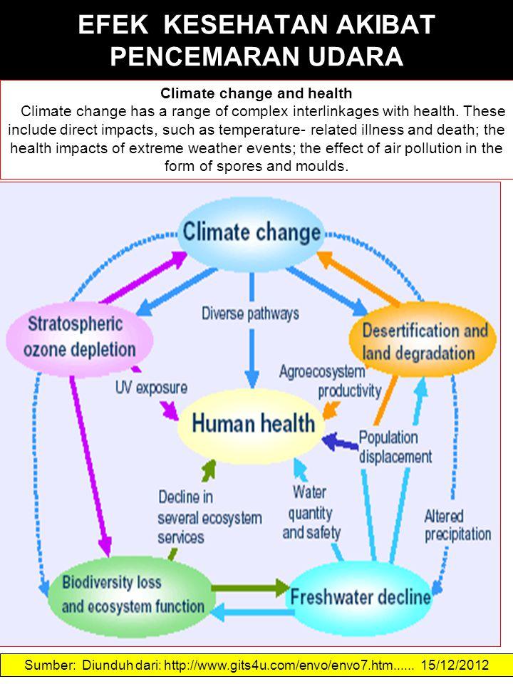 EFEK KESEHATAN AKIBAT PENCEMARAN UDARA Sumber: Diunduh dari: http://www.gits4u.com/envo/envo7.htm...... 15/12/2012 Climate change and health Climate c