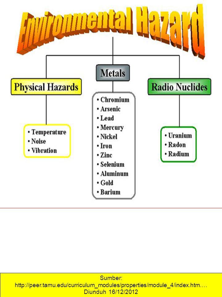 Sumber: http://peer.tamu.edu/curriculum_modules/properties/module_4/index.htm…. Diunduh 16/12/2012