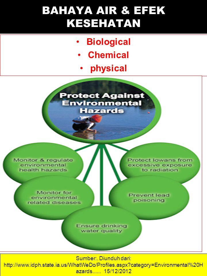 Biological Chemical physical Sumber:. Diunduh dari: http://www.idph.state.ia.us/WhatWeDo/Profiles.aspx?category=Environmental%20H azards...... 15/12/2