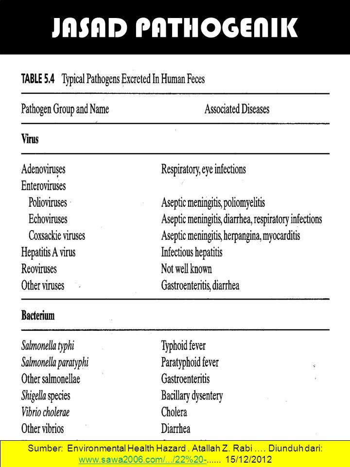 JASAD PATHOGENIK 41 Sumber: Environmental Health Hazard. Atallah Z. Rabi …. Diunduh dari: www.sawa2006.com/.../22%20-...... 15/12/2012 www.sawa2006.co