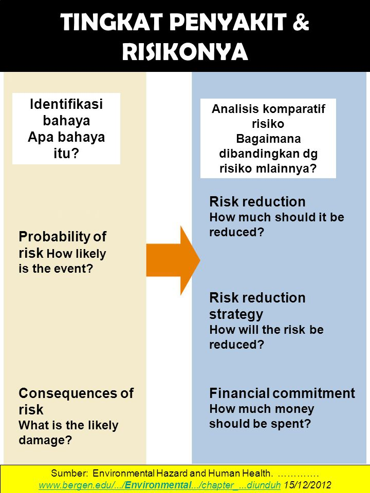 Fig. 17-3, p. 440 Risk Assessment Risk Management Hazard identification What is the hazard? Risk reduction How much should it be reduced? Probability