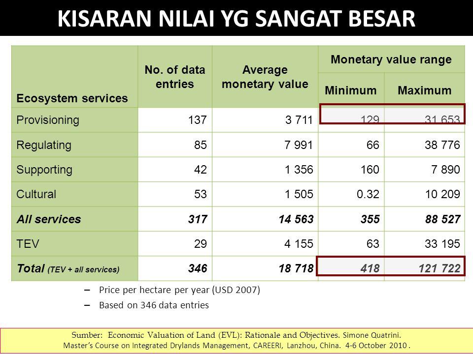 – Price per hectare per year (USD 2007) – Based on 346 data entries KISARAN NILAI YG SANGAT BESAR Ecosystem services No.