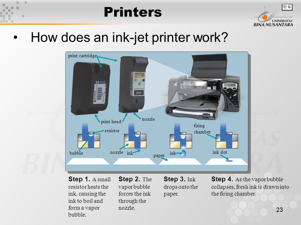 23 Printers How does an ink-jet printer work. Step 1.