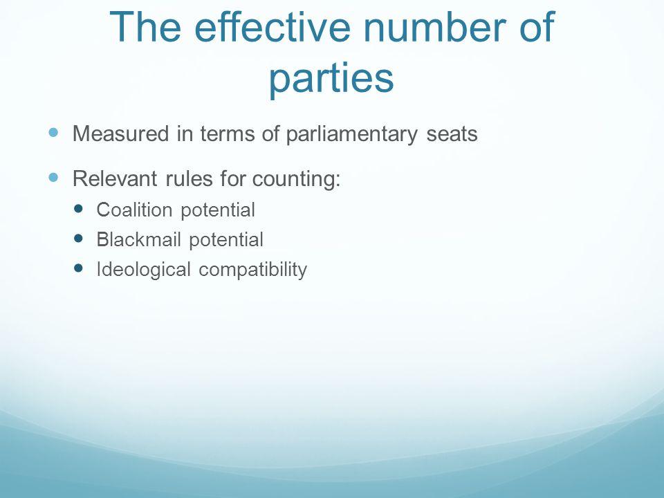 Calculated Political Parties Number (Markku Laakso dan Rein Taagepera ) N=1/∑s i 2 N adalah jumlah partai, s i adalah proporsi kursi dari partai.