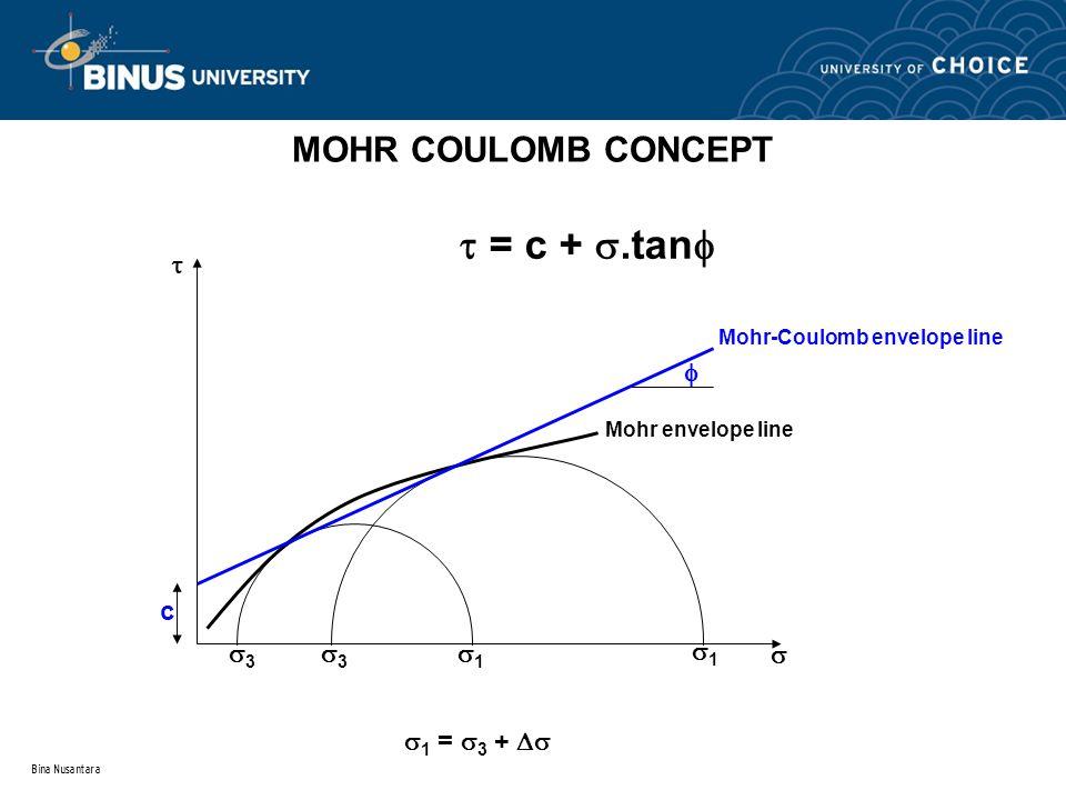 Bina Nusantara MOHR COULOMB CONCEPT Mohr envelope line Mohr-Coulomb envelope line c  33 33 11 11    = c + .tan   1 =  3 + 
