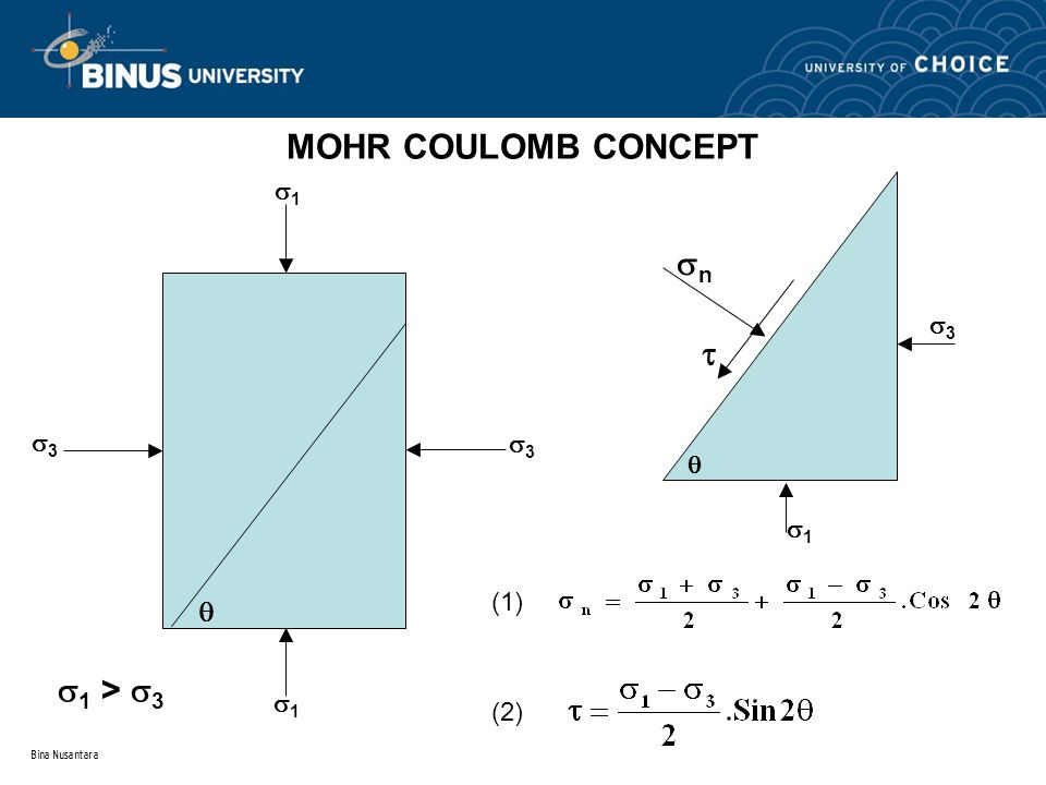 Bina Nusantara MOHR COULOMB CONCEPT 33  11 11 33  1 >  3  33 11 nn  (1) (2)