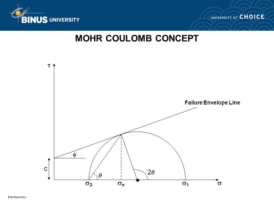 Bina Nusantara MOHR COULOMB CONCEPT 22 c   33 11 nn  Failure Envelope Line 