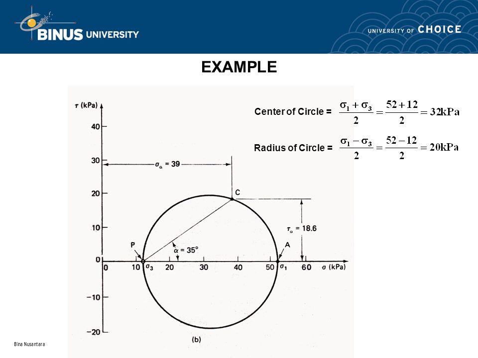 Bina Nusantara EXAMPLE Center of Circle = Radius of Circle =