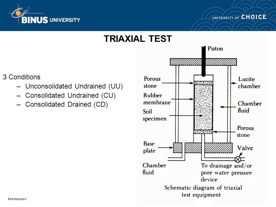 Bina Nusantara 3 Conditions –Unconsolidated Undrained (UU) –Consolidated Undrained (CU) –Consolidated Drained (CD) TRIAXIAL TEST