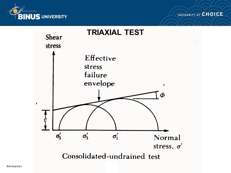 Bina Nusantara TRIAXIAL TEST
