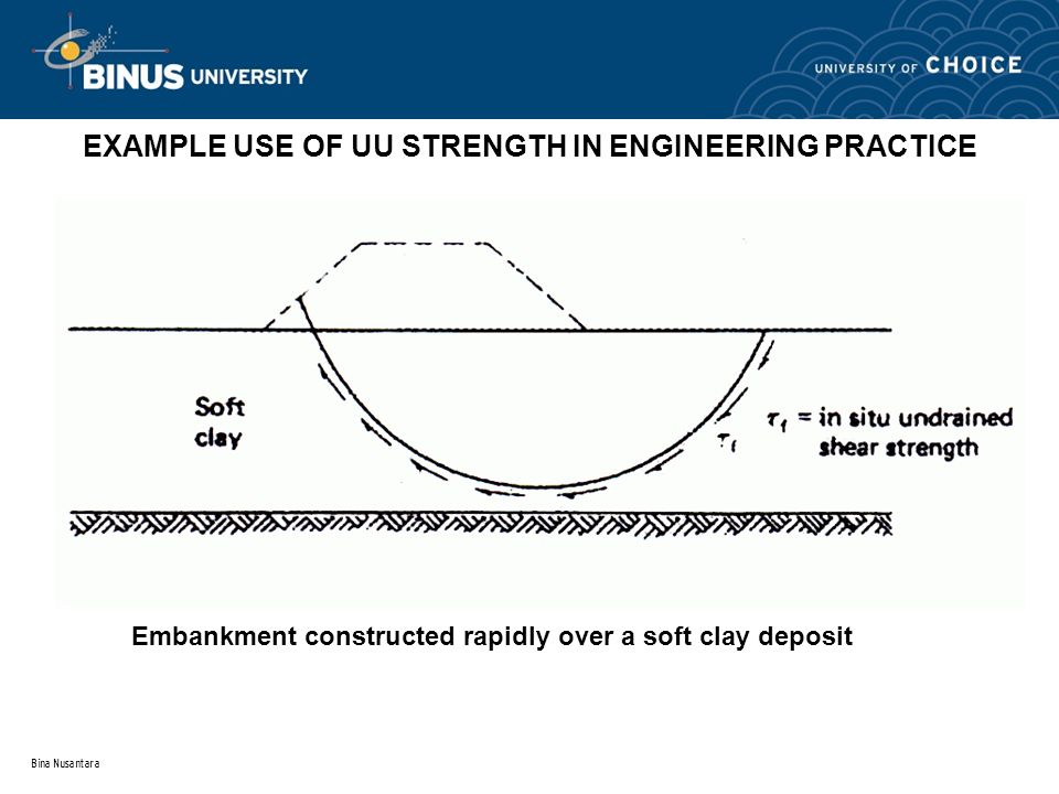 Bina Nusantara EXAMPLE USE OF UU STRENGTH IN ENGINEERING PRACTICE Embankment constructed rapidly over a soft clay deposit