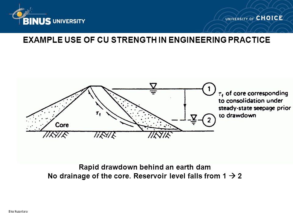 Bina Nusantara EXAMPLE USE OF CU STRENGTH IN ENGINEERING PRACTICE Rapid drawdown behind an earth dam No drainage of the core. Reservoir level falls fr
