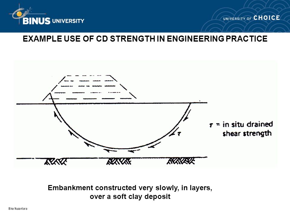 Bina Nusantara EXAMPLE USE OF CD STRENGTH IN ENGINEERING PRACTICE Embankment constructed very slowly, in layers, over a soft clay deposit