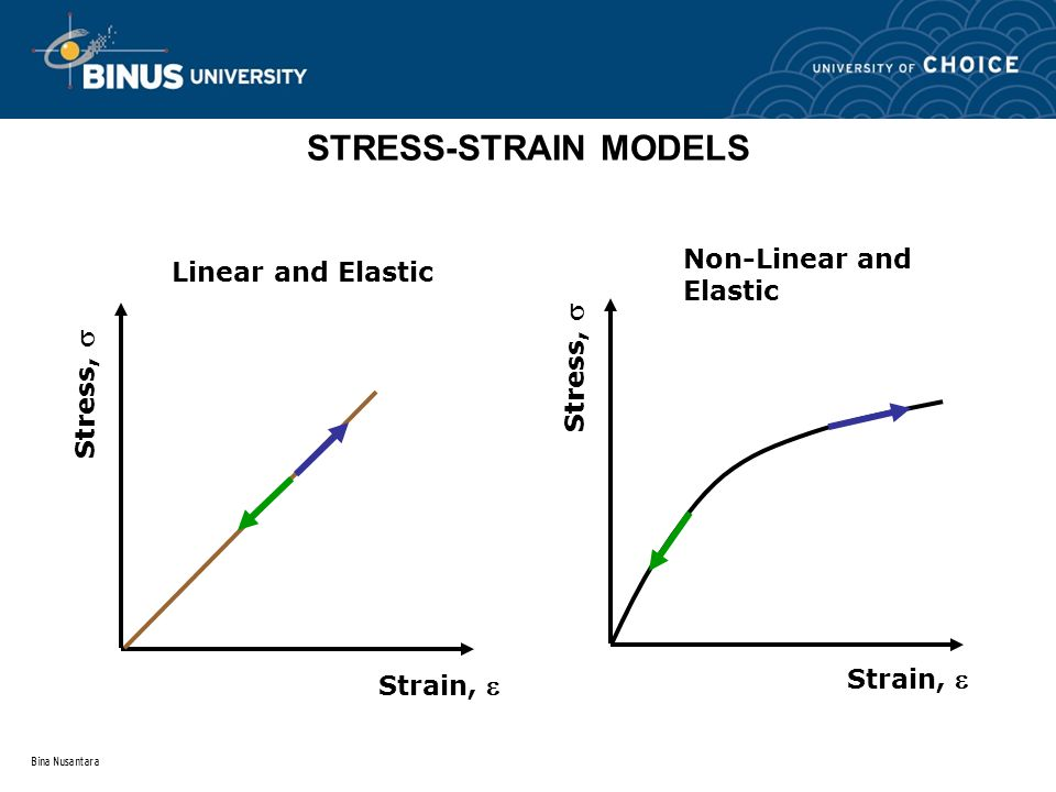 Bina Nusantara STRESS-STRAIN MODELS Stress,  Linear and Elastic Stress,  Strain,  Non-Linear and Elastic Strain, 