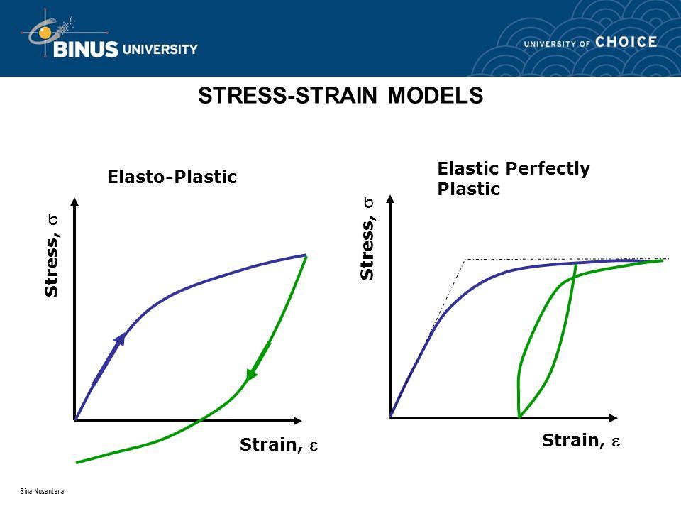 Bina Nusantara STRESS-STRAIN MODELS Strain,  Stress,  Elasto-Plastic Stress,  Strain,  Elastic Perfectly Plastic