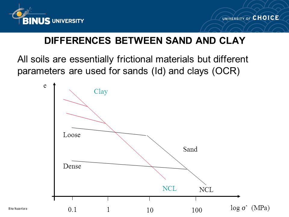 Bina Nusantara DIFFERENCES BETWEEN SAND AND CLAY All soils are essentially frictional materials but different parameters are used for sands (Id) and c